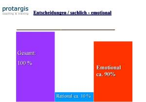 emotional-rational