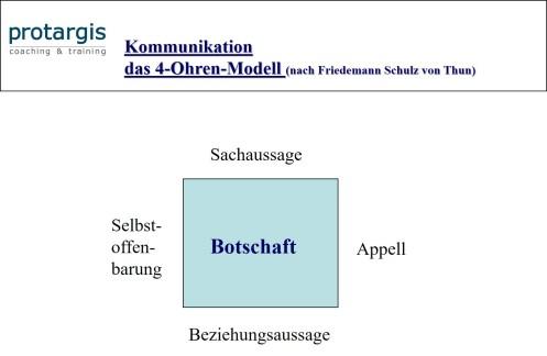 4-ohren-modell